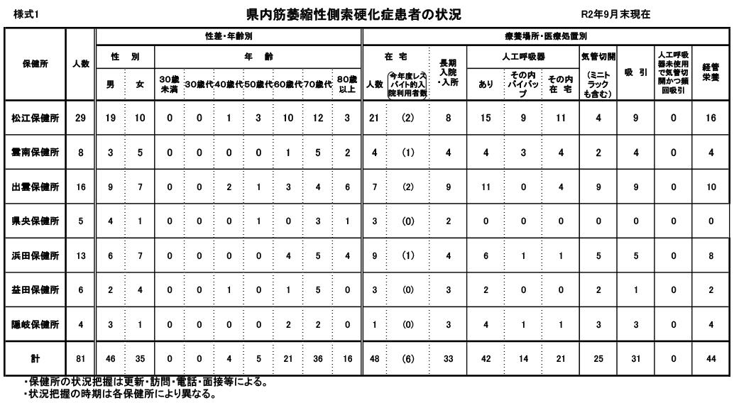 【島根県】R2年9月_圏域神経難病患者数